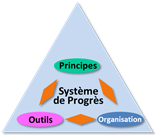 improvement system
